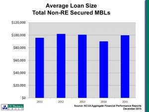 Average Loan Size Total Non-Real Estate Secured MBLs