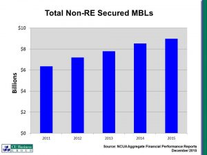 Total Non-Real Estate Secured MBLs