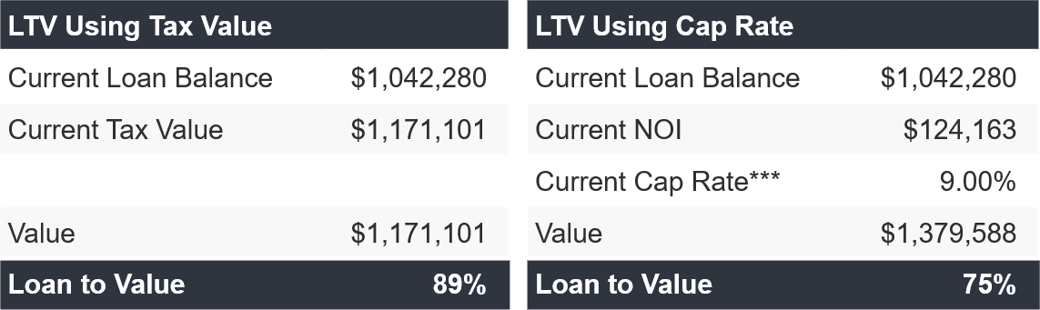 LTV Using Tax Value and Cap Rate