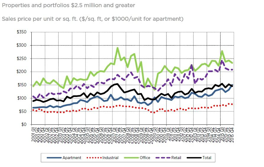 Showing a graph about the quarterly sales prices of larger commercial/multifamily properties