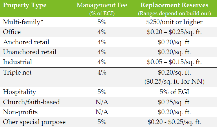 Replacement reserves recommendations chart