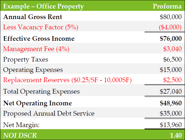 Example of NOI DSCR of a office property